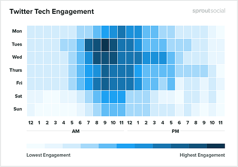 Twitter tech engagement