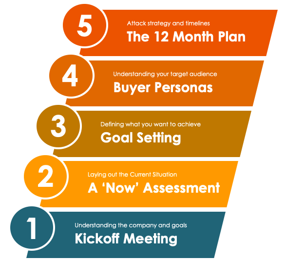 The Five Step Inbound Marketing Kickoff Plan