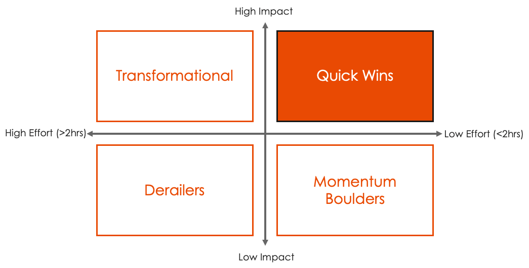 Framework for assessing Quick Wins for Lead Generation